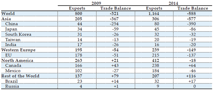 Source(s): WTO, International Trade Statistics, and U.S. Census Bureau, FT-900