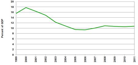Source(s): World Bank