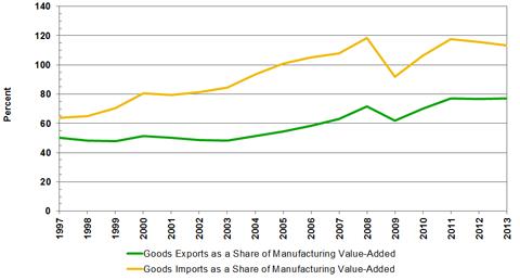Source(s): U.S. Bureau of Economic Analysis and MAPI Foundation