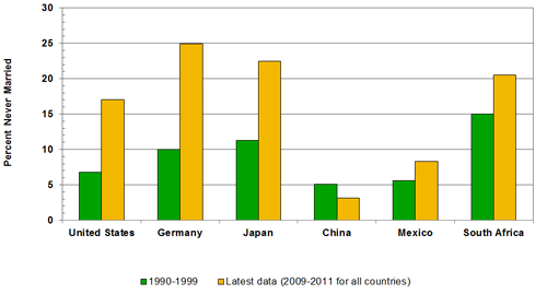 Source(s): United Nations, World Marriage Data 2012