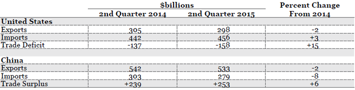 *SITC 5-8 Source(s): U.S. Census,FT-900, and China's Customs Statistics (Monthly Exports and Imports)