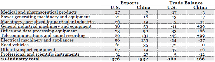 *SITC 54, 71-72, 74-79, 87 Source(s): U.S. Census Bureau,FT-900, and China's Customs Statistics (Monthly Exports and Imports)