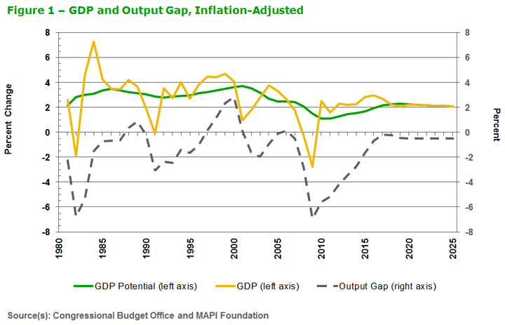 The Causes Of Slowing Us Growth Potential Mapi Foundation