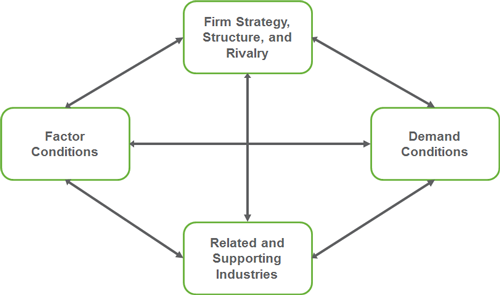 firm strategy structure and rivalry business essay Strategy, structure and the on firms' strategic factors beyond the immediate business environment the third essay focuses on the internal.