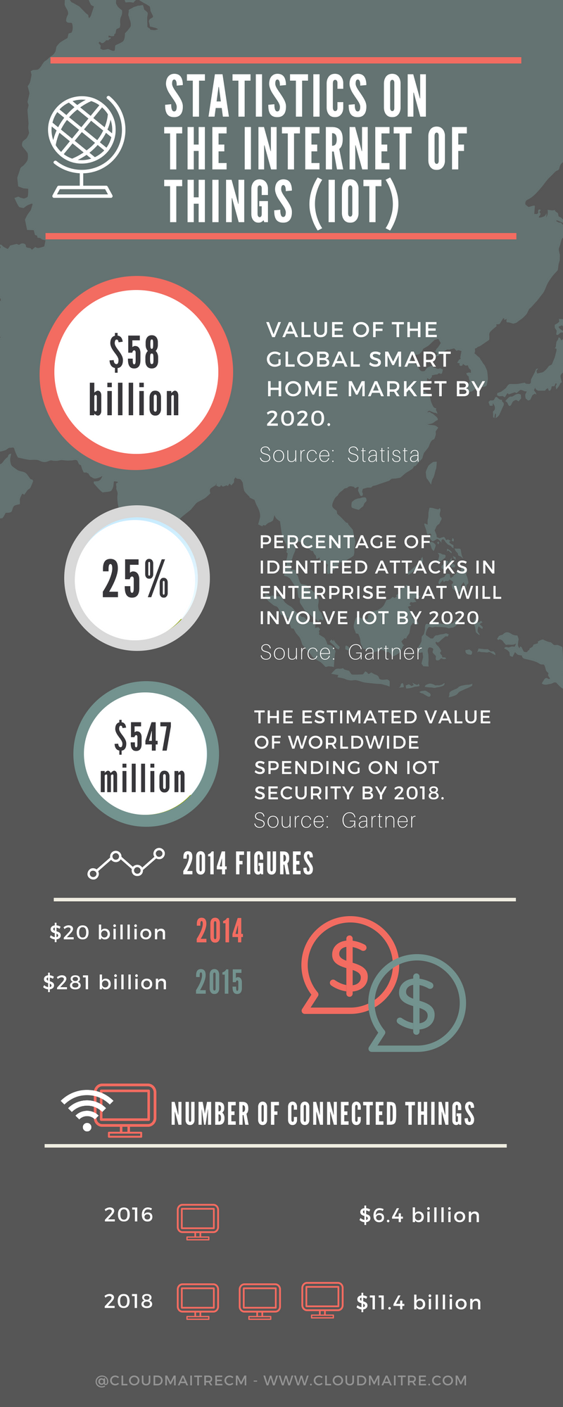 statistics onThe internet of things (IoT).png