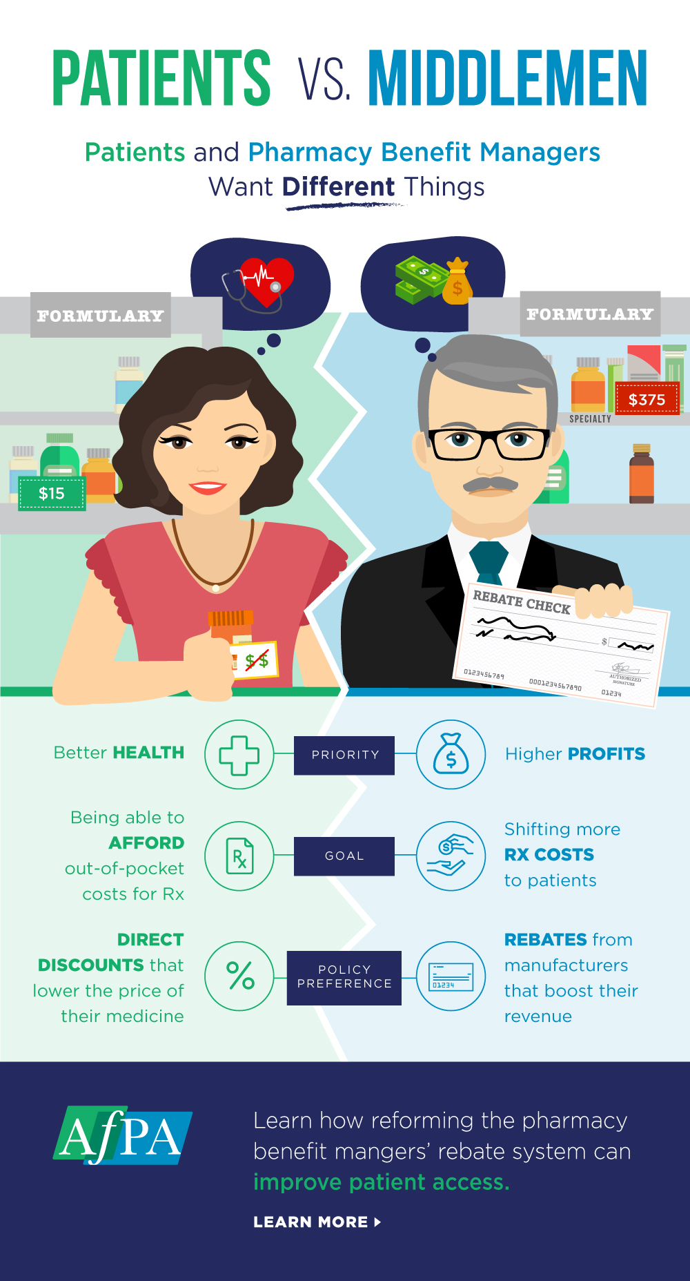 AFPA_Patients_VS_Middlemen_Infographic_April 2019.jpg