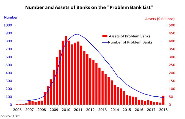 problem banks.PNG