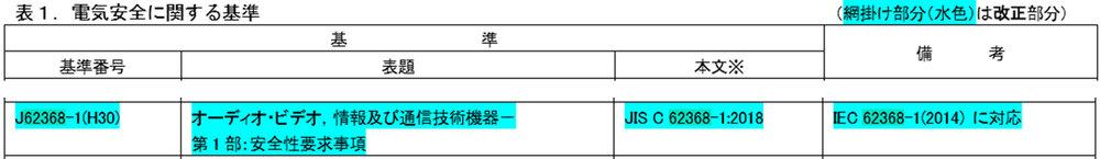 http://www.meti.go.jp/policy/consumer/seian/denan/file/04_cn/ts/20130605_3/b12/beppyoudai12_180720.pdf