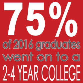 75% of 2016 graduates went on to a 2 to 4 year college.