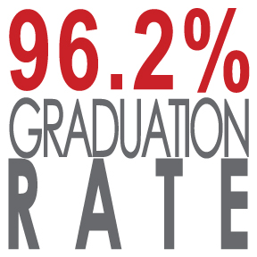 Van Wert boasts a 96.2% graduation rate.