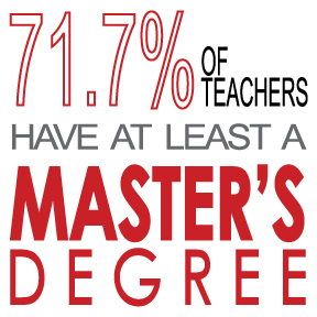 71.7% of teachers have a least a master's degree.