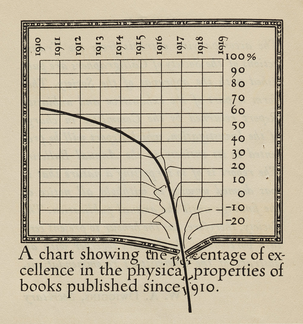 "Detail from ""Extracts from an Investigation into the Physical Properties of Books, as They are at Present Published, Undertaken by the Society of Calligraphers."" (Boston: W. A. Dwiggins and L. B Siegfried, 1919). Collection of Letterform Archive."