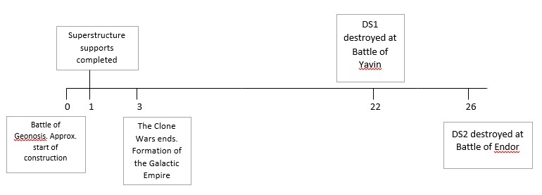 Timeline of events. Year 0 is the approximate start of the first Death Star's construction with year 26 being the destruction of the second Death Star.