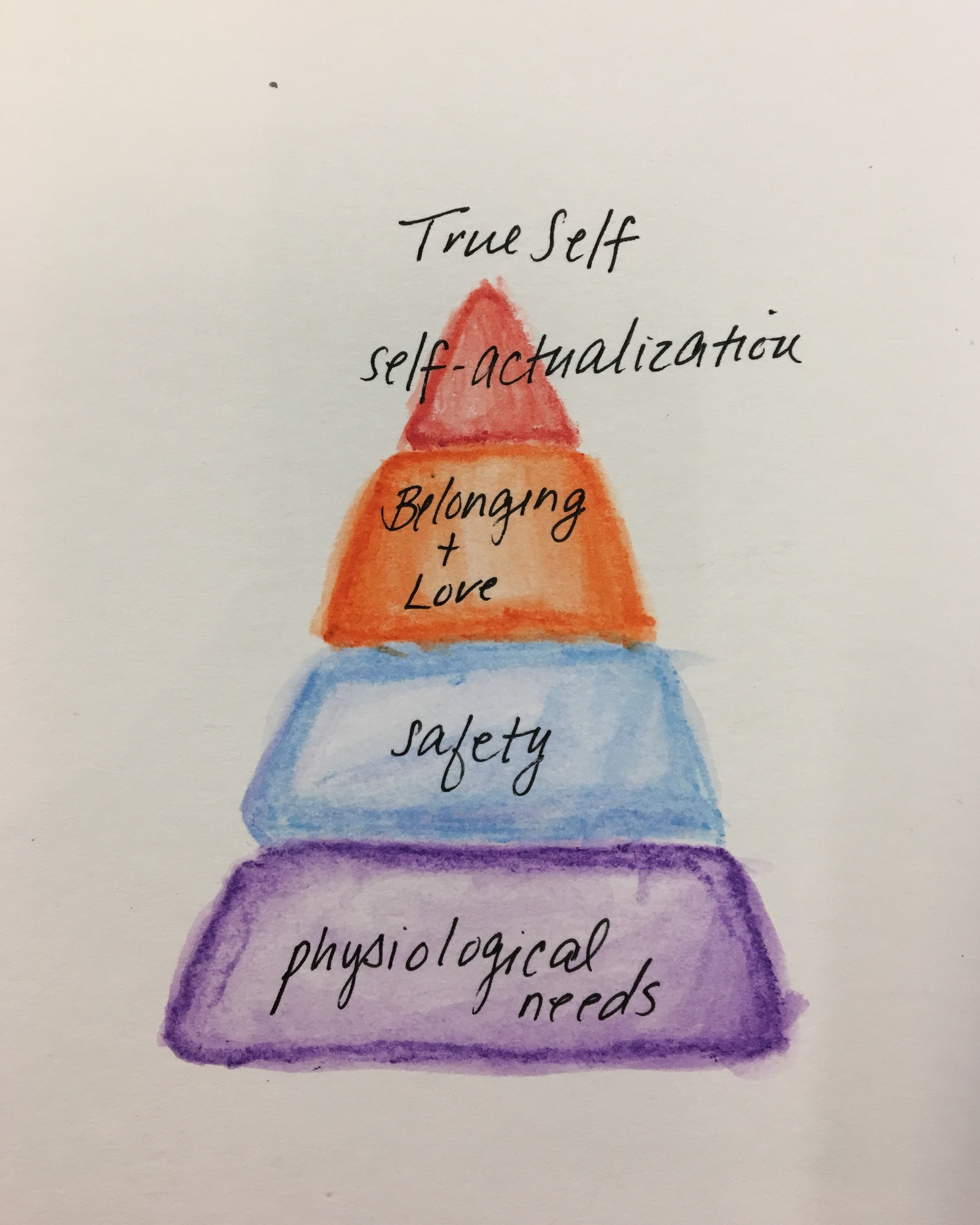 Maslow's Self-Actualization