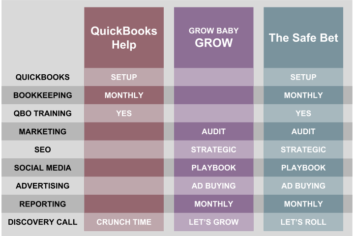 Comparison chart of entrepreneurial growth and financial packages