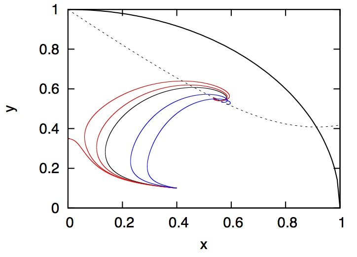 Phase space for a dynamical dark energy model and the effects of adding a dark-matter intereaction (2008).