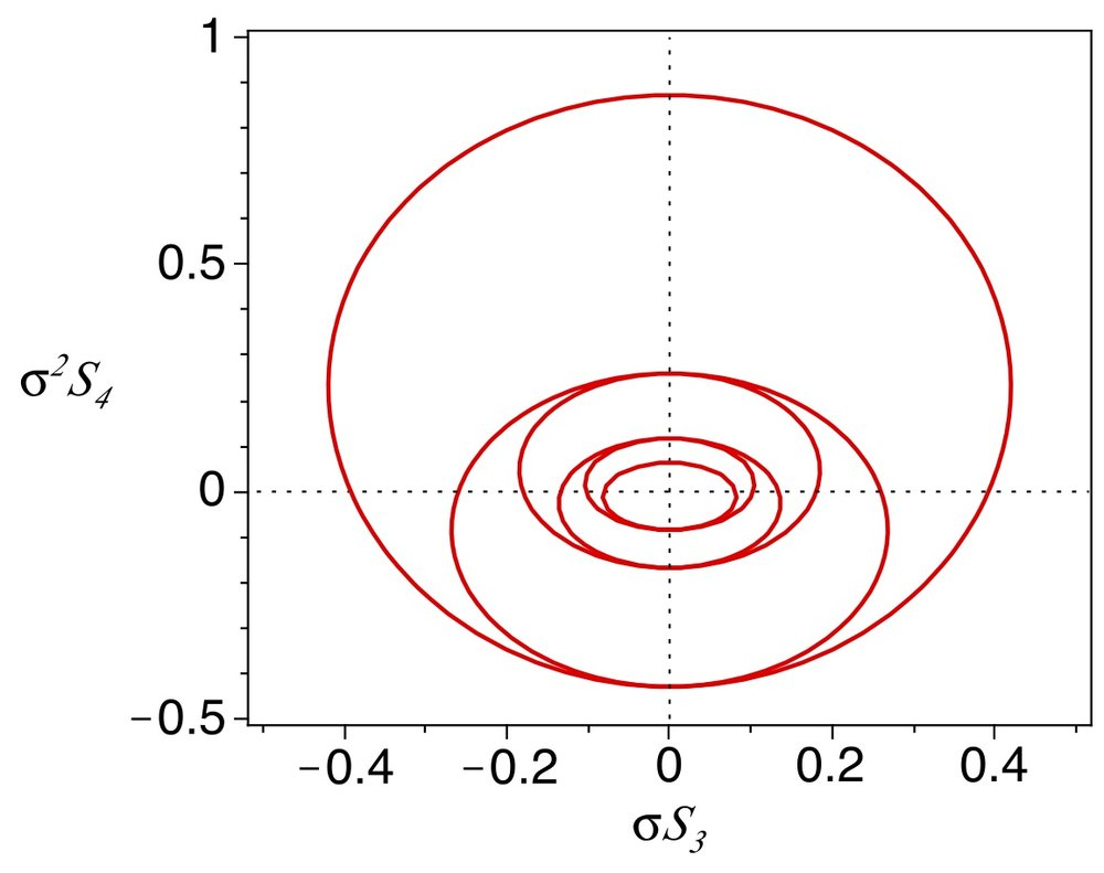 The skewness-kurtosis plane, demonstrating the Hamburger-moment theorem and its relevance for cosmology (2010).