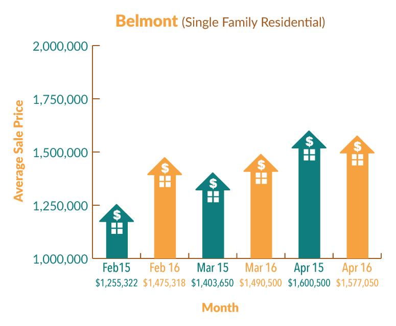 Belmont_Graph_Apr16