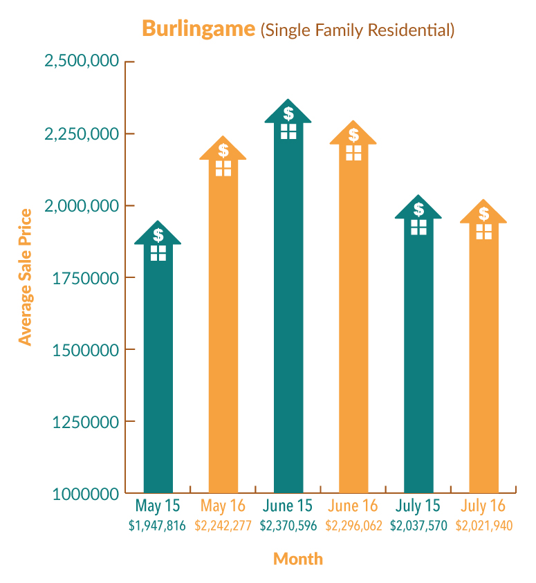 Infographic on Burlingame, CA July real estate market stats