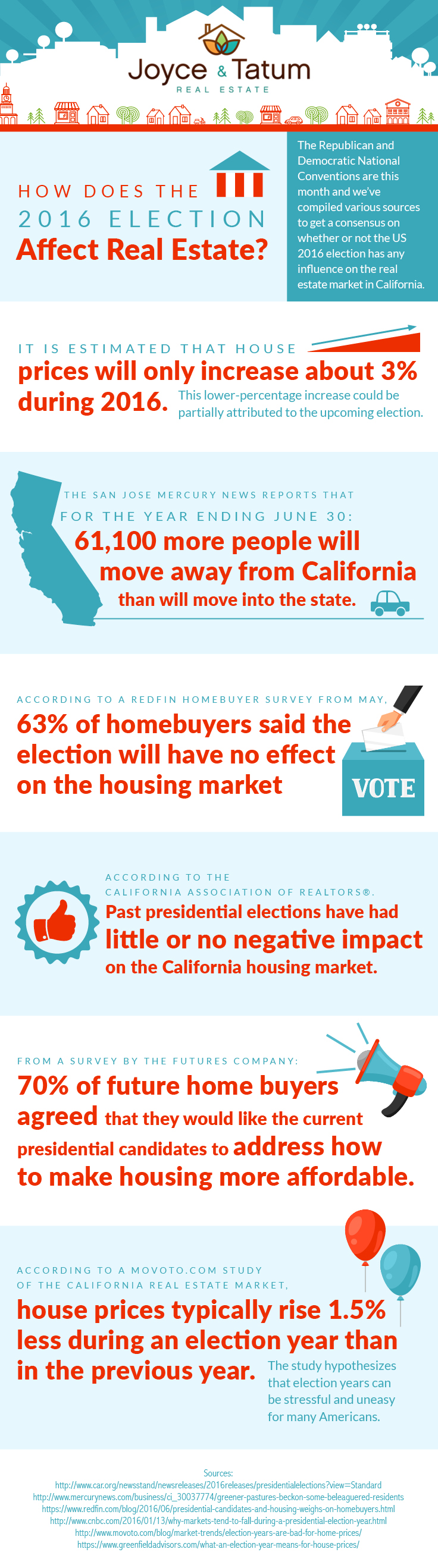 infographic about how the 2016 US presidential election affects real estate