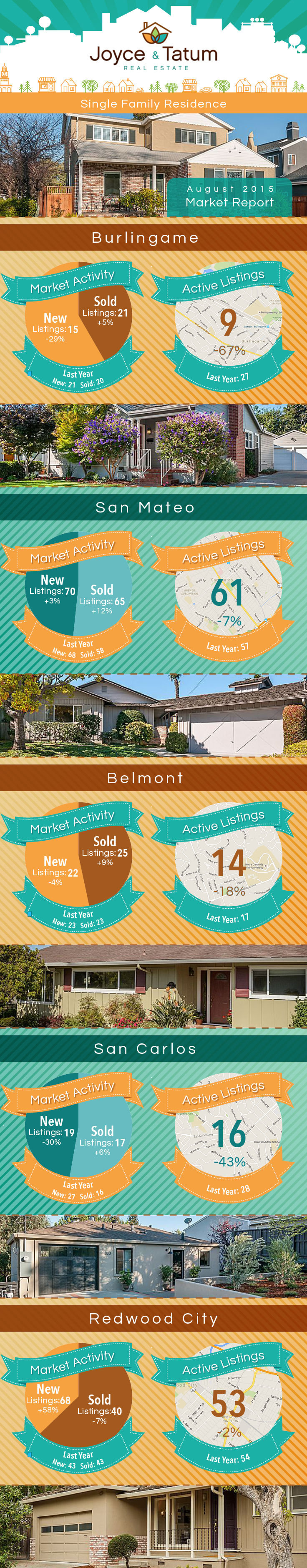 Bay Area Real Estate Stats
