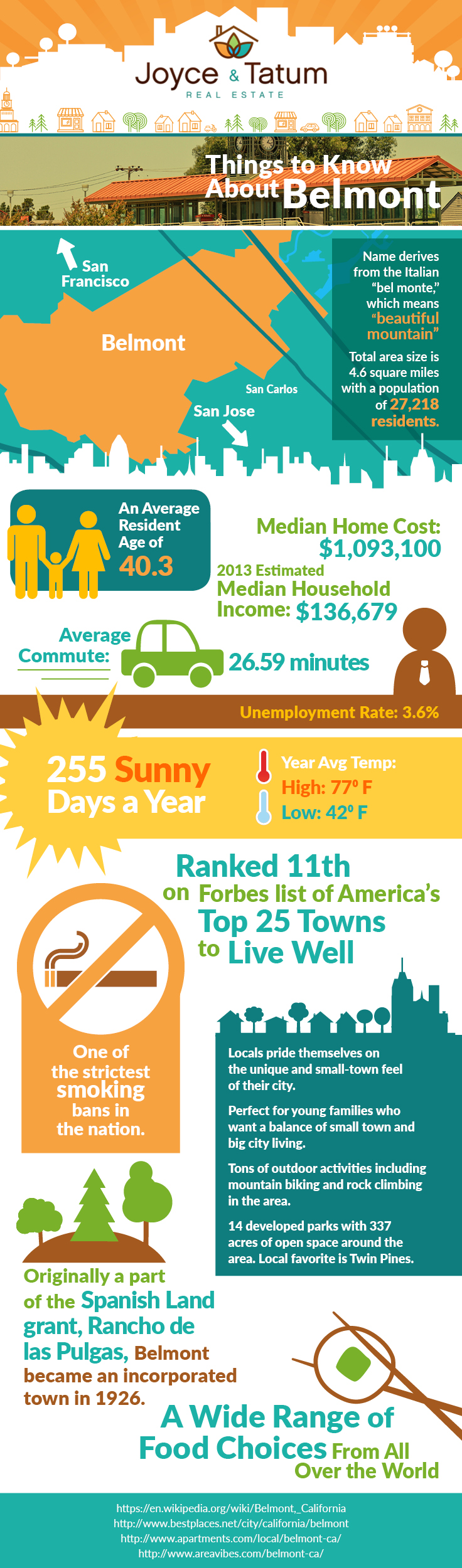 Infographic about Belmont, California for Real Estate