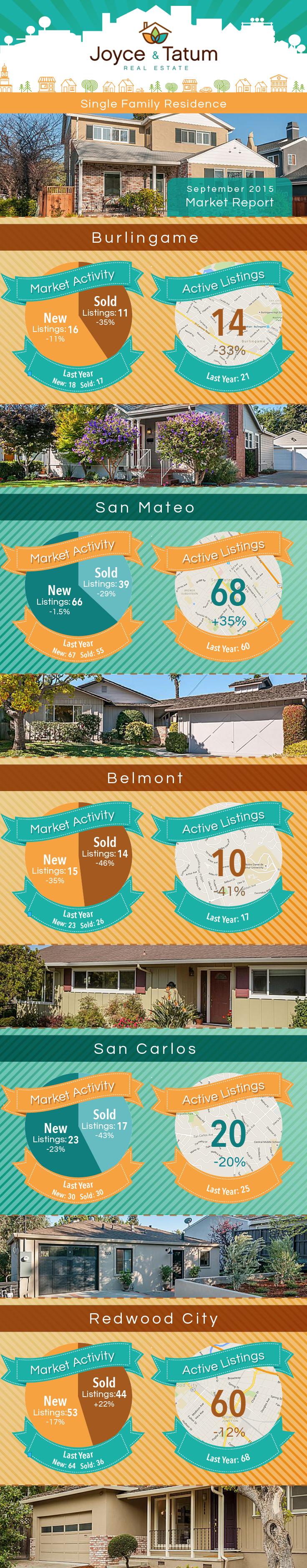 September 2015 Real Estate Market Stats