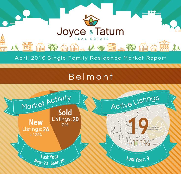 JT_MarketStats_April2016_Belmont