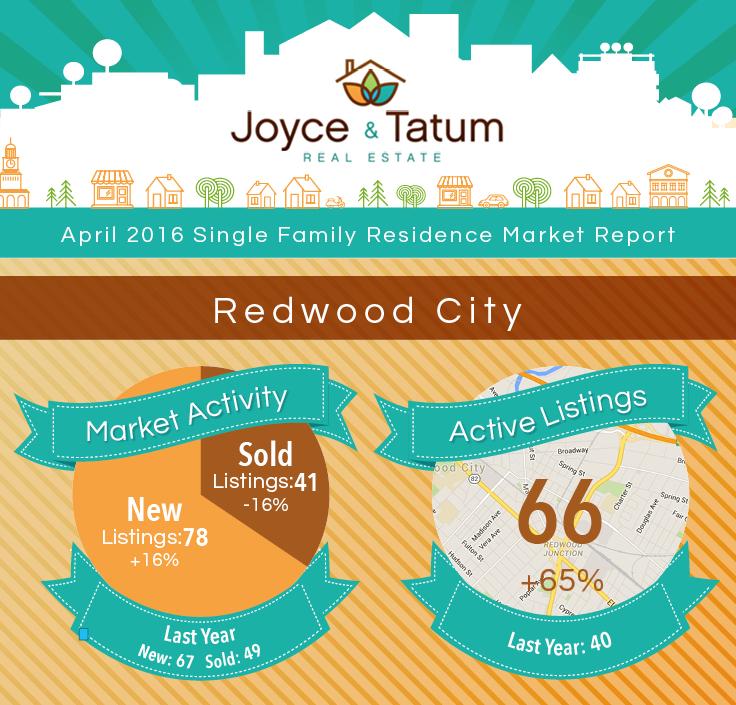 JT_MarketStats_April2016_Redwood