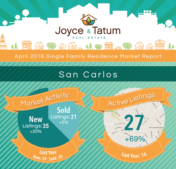 JT_MarketStats_April2016_SanCarlos