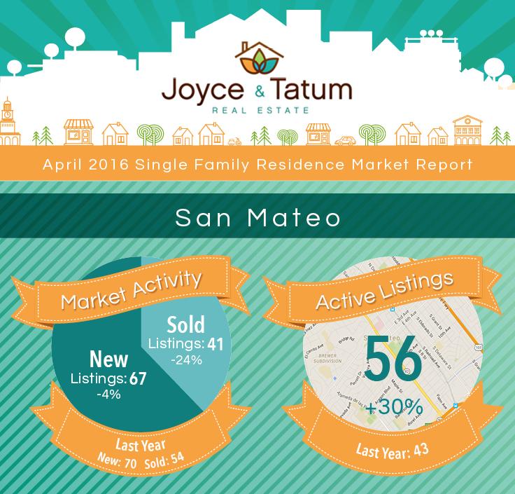 JT_MarketStats_April2016_SanMateo