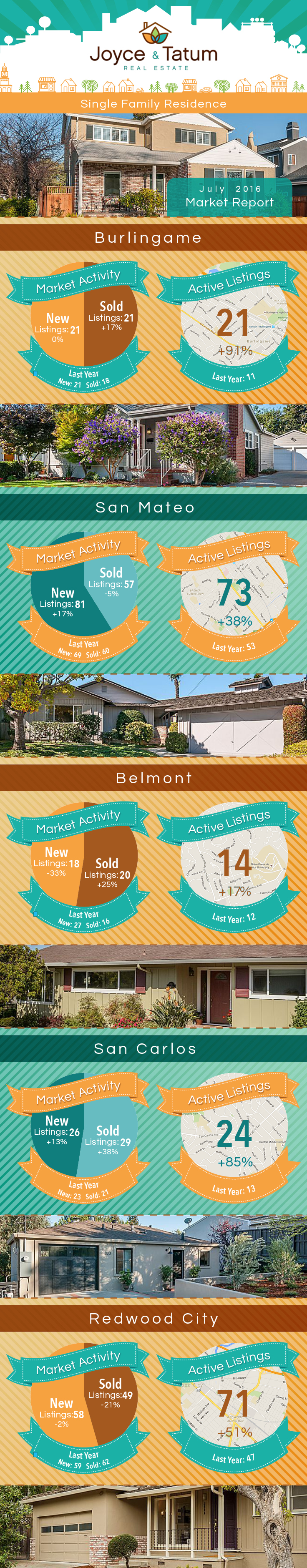 July 2016 Bay Area Real Estate Market Stats Infographic