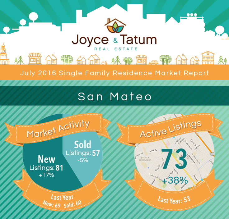Infographic on San Mateo, CA July real estate market stats