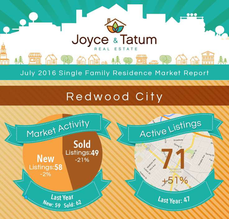 Infographic on Redwood City, CA July real estate market stats