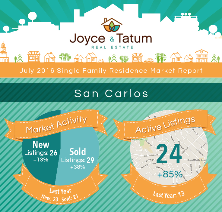 Infographic on San Carlos, CA July real estate market stats