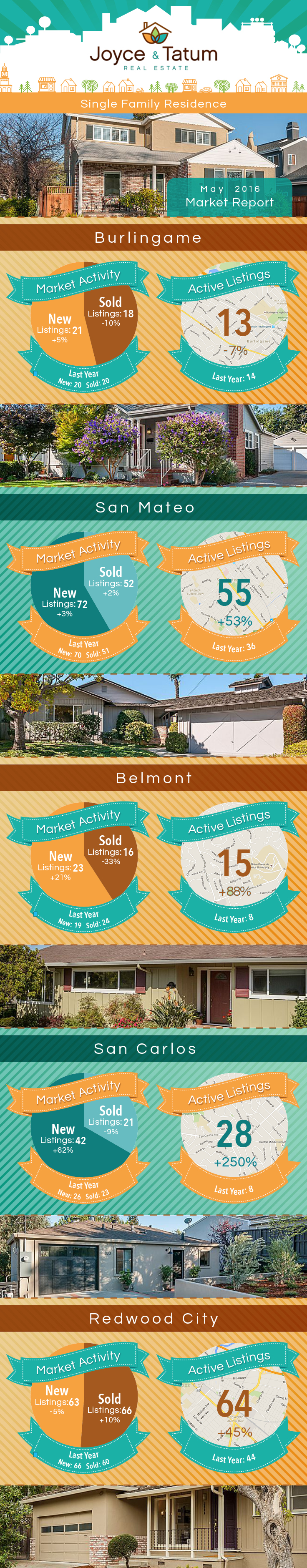 Infographic of the May 2016 Bay Area Real Estate Market Stats