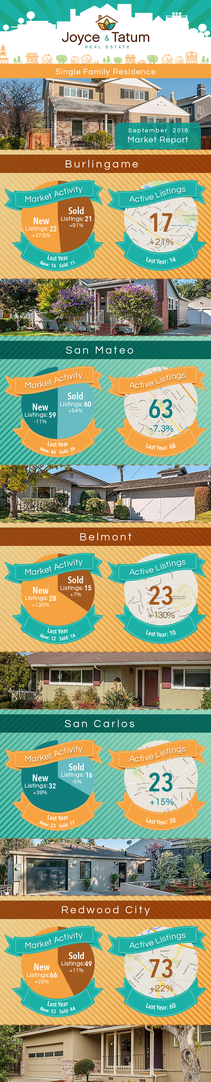 infographic for the September 2015-2016 Mid-Peninsula Real Estate Market Stats for Burlingame, San Mateo, Redwood City, San Carlos, and Belmont