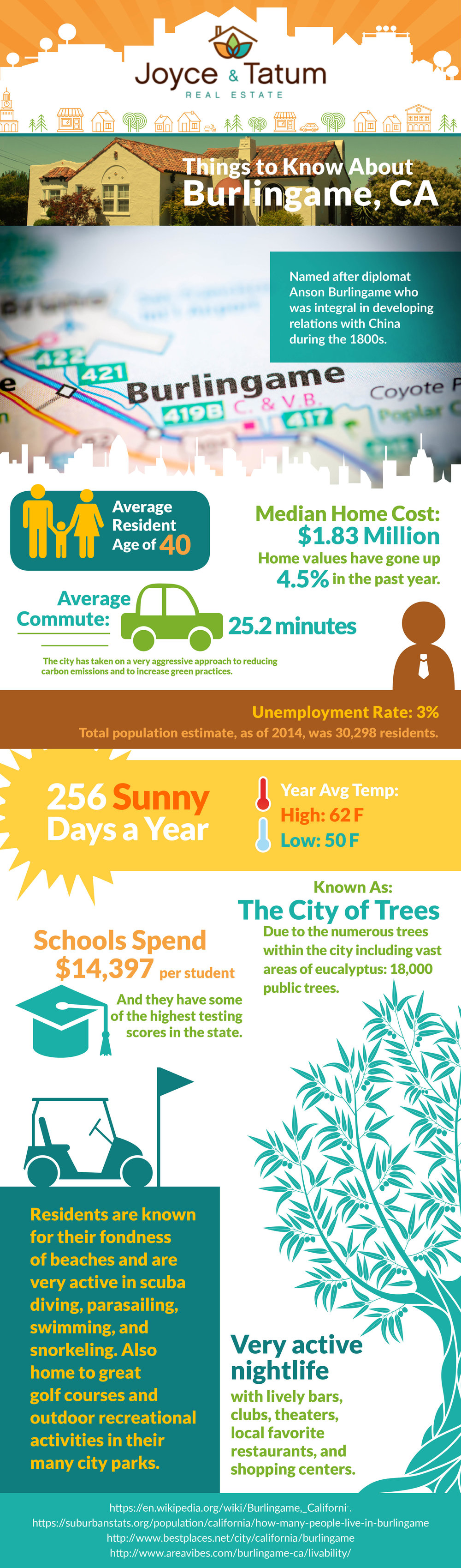 An infographic with facts about the town of Burlingame, CA