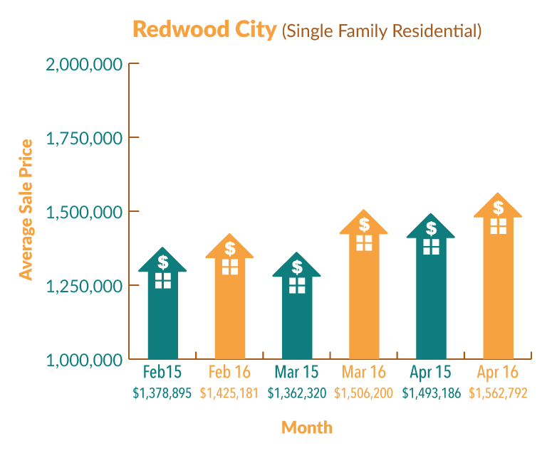 RedwoodCity_Graph_Apr16