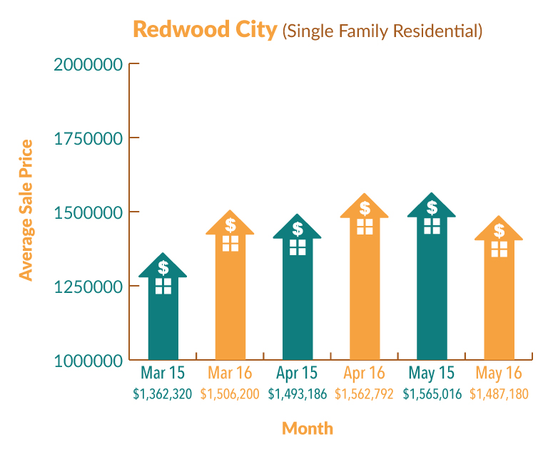 RedwoodCity_Graph_May16