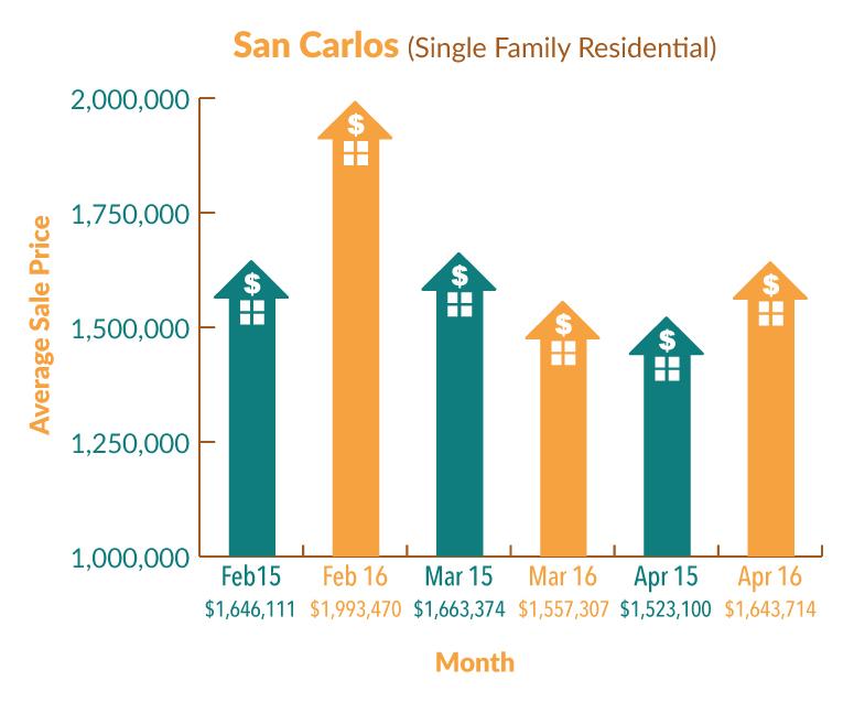 SanCarlos_Graph_Apr16