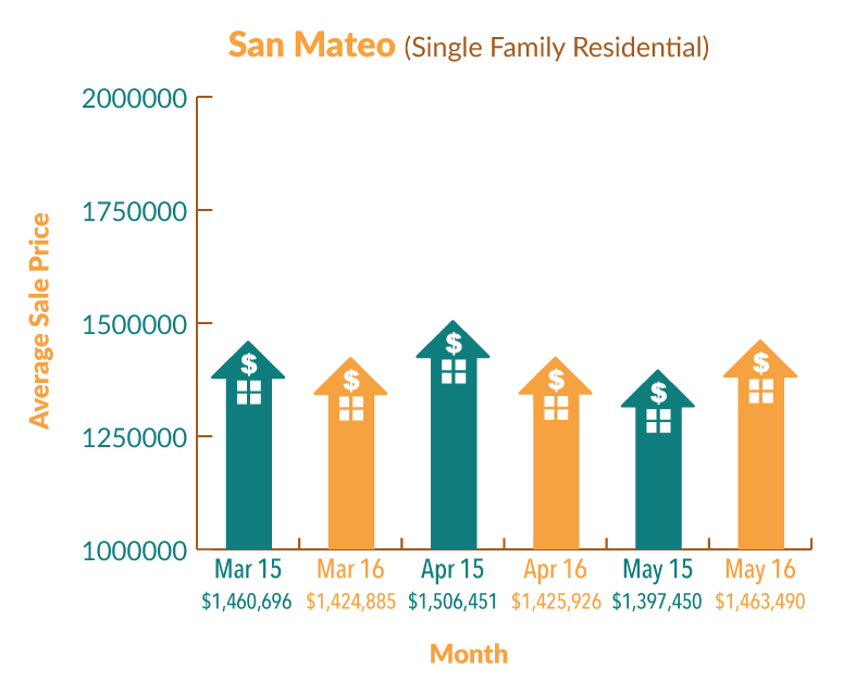 SanMateo_Graph_May16