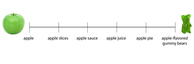 whole-processed-food-scale.jpg