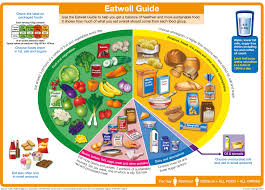 https://www.gov.uk/government/publications/the-eatwell-guide