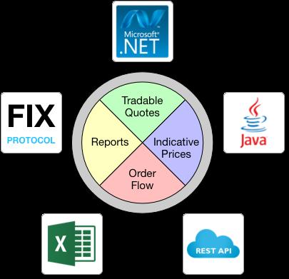 FX API