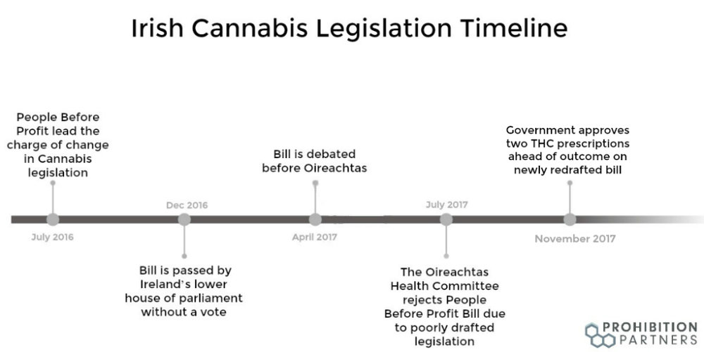 IrishLegislationTimeline Nov2017 (1).jpg