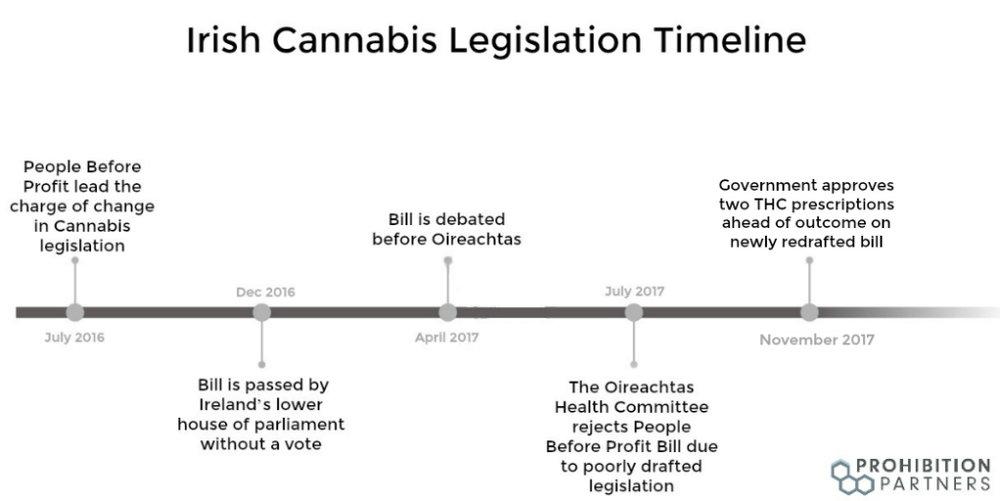 IrishLegislationTimeline Nov2017 (1).jpg