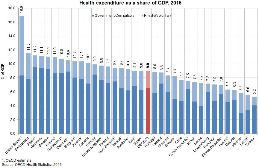 (Health expenditure by share of GDP 2015, OECD)