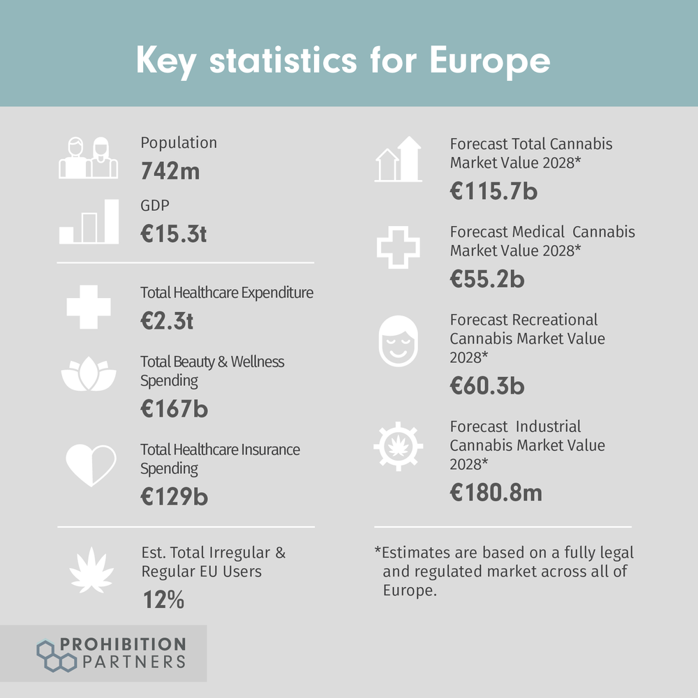 Copy of Key statistics for Europe-01.png