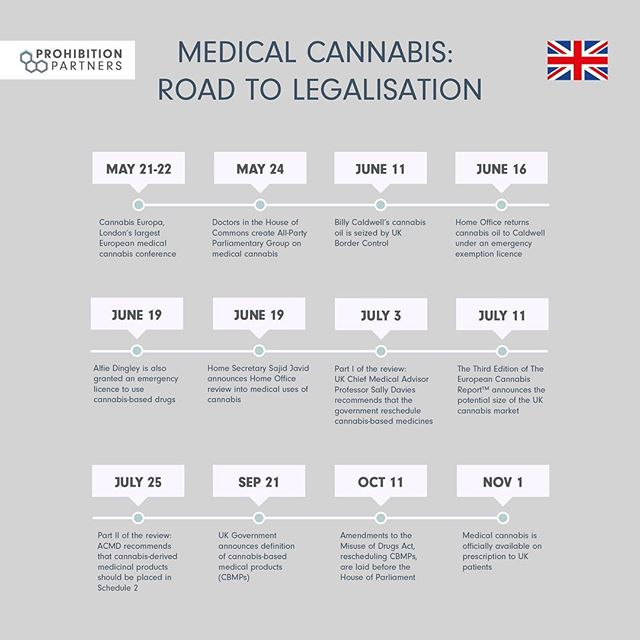 Last Thursday, medical cannabis became legally available in the UK. Here is a timeline of events from the past six months that led up to November 1. Read the full analysis of the UK's medical cannabis market on our website now! - - - #cannabis #ukcannabis #ukcannabiscommunity #medicalcannabis #cannabiseuropa #homeoffice #acmd #medicalcannabispatient #cbd #thc